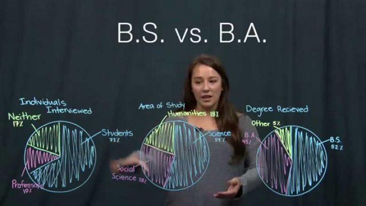 lựa chọn b.a. hay b.s.